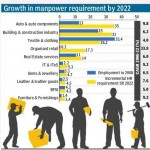 Growth in manpower requirement by 2022
